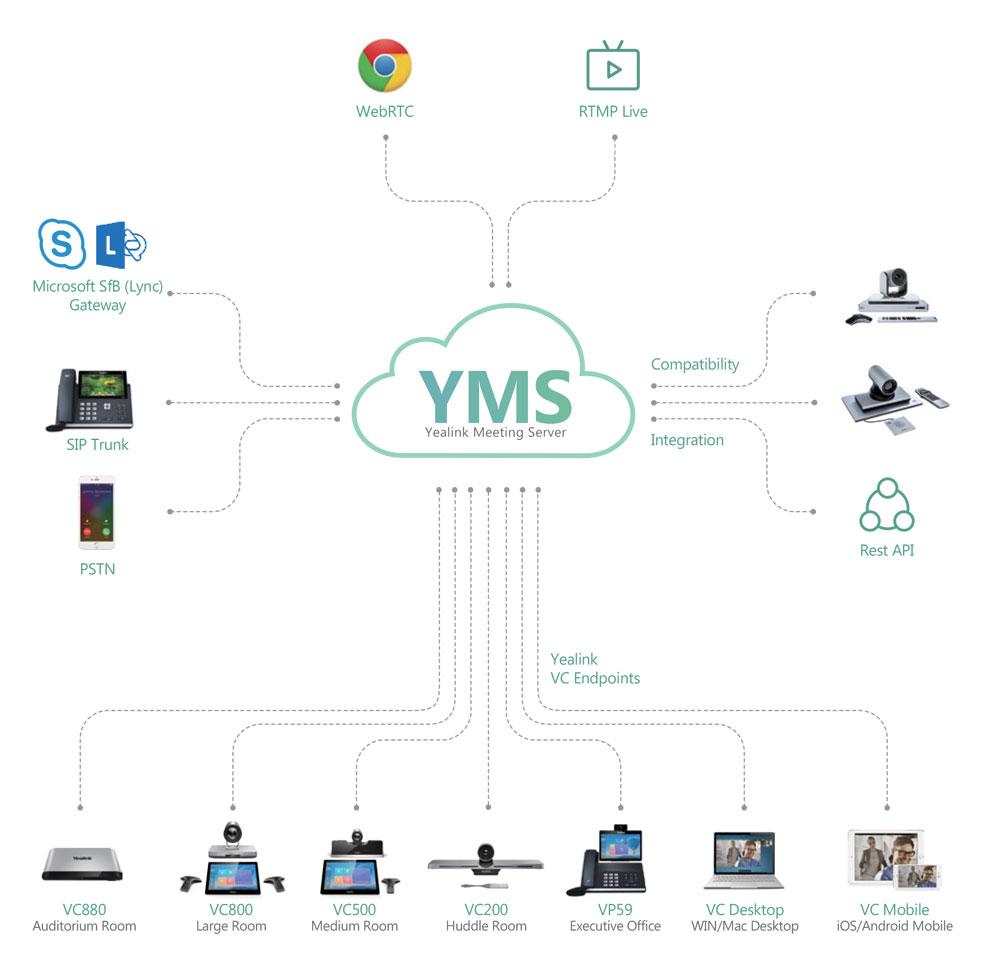 YMS Integration ארגוקום Meeting Server Yealink